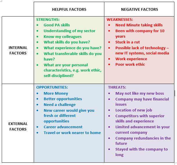Decisions-made-by-PA-Support-using-SWOT