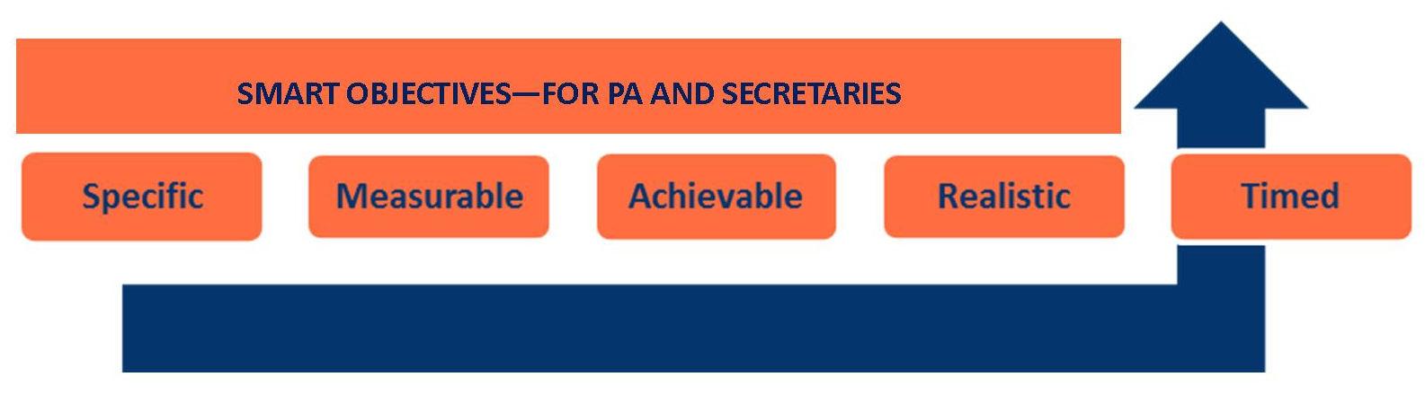 Smart Objectives for a Secretary